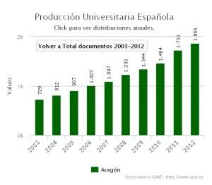 Producción universitaria en Aragón 2003-2012