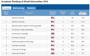 ranking universidades 2014