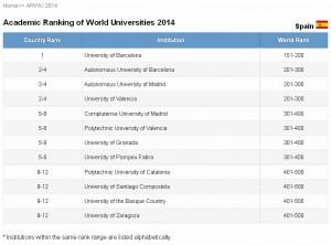 ranking universidades españolas 2014