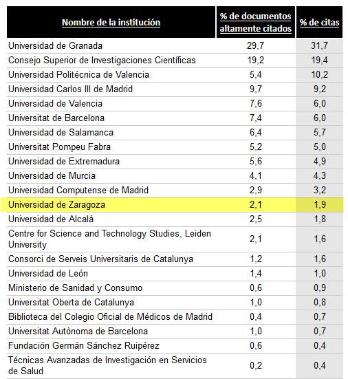 La Biblioteconomía y Documentación española según Google Scholar Citations. Instituciones