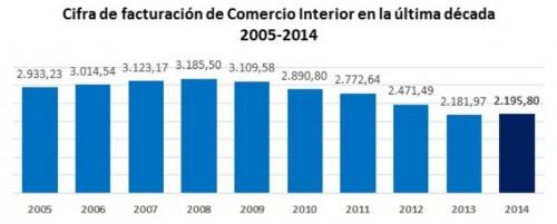 cifras de facturación del comercio interior del libro 2014