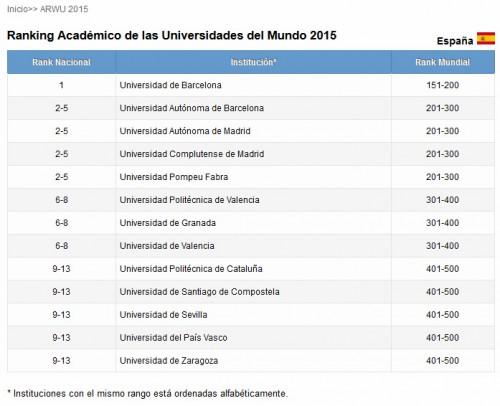 Universidades españolas en el ranking ARWU 2015