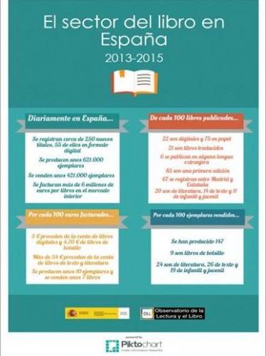 El sector del libro en España 2013-2015 : Principales conclusiones