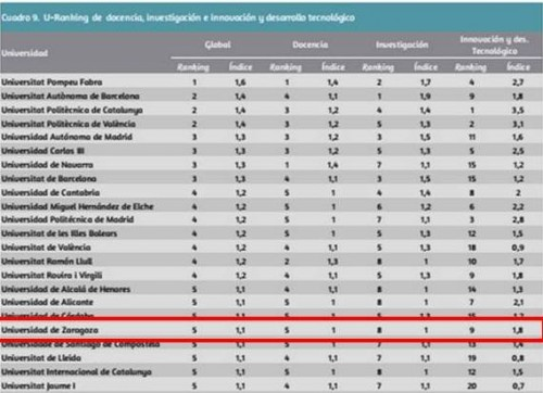U-Ranking 2016