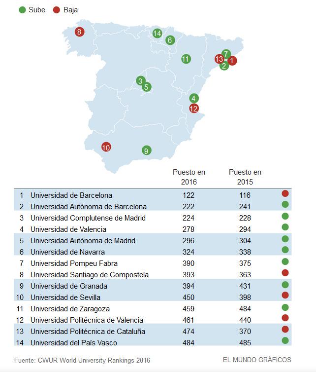 Sólo una universidad española, la de Barcelona, figura entre las 200 mejores del mundo, según los datos que ha hecho públicos este lunes el Center for World University Rankings (CWUR). Imagen: El Mundo Gráficos