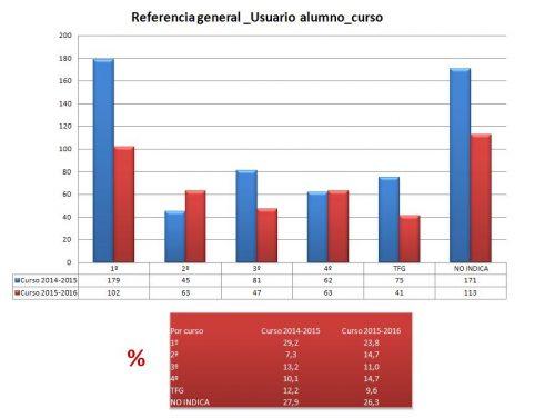 Preguntas de referencia general por los alumnos cursos 14/15 y 15/16