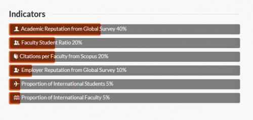 indicadores ranking qs