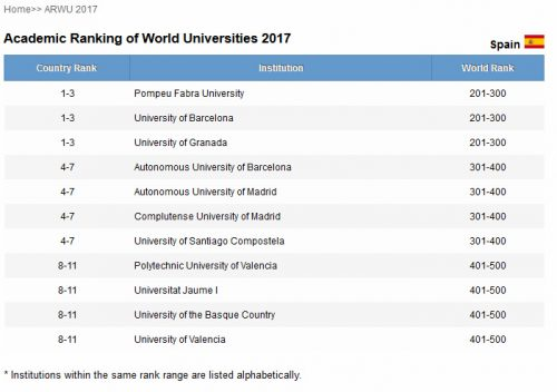 Academic Ranking of World Universities 2017 (ranking de Shanghai)
