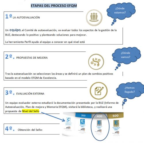 Etapas del proceso EFQM