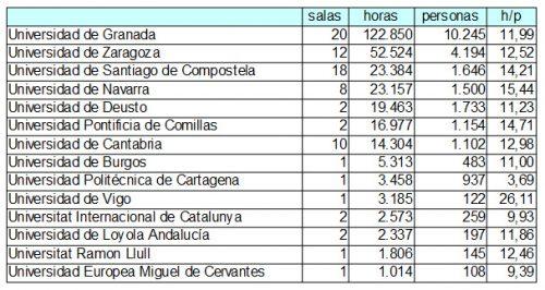 Resultados de la Olimpiada Solidaria de Estudio 2017 en las bibliotecas de la Universidad de Zaragoza. Datos por universidades