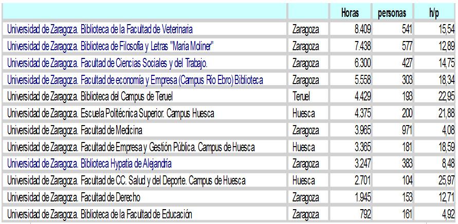 Resultados de la Olimpiada Solidaria de Estudio 2017 en las bibliotecas de la Universidad de Zaragoza. Datos BUZ
