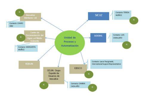 Ejemplo de alianzas BUZ: La Unidad de Procesos y Automatización