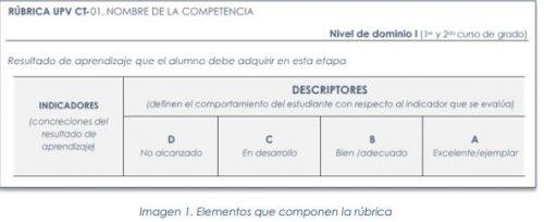 Rúbrica y evaluación de las competencias