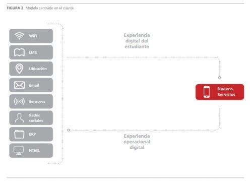 La transformación digital en la Universidad : Informe del Grupo de Directores TI, CRUE-TIC