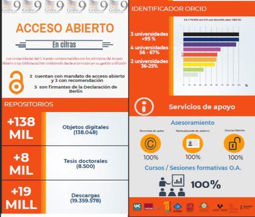 Semana internacional del Acceso Abierto   Universidades G-9 y Rebiun con el  Acceso Abierto 32d114efa66
