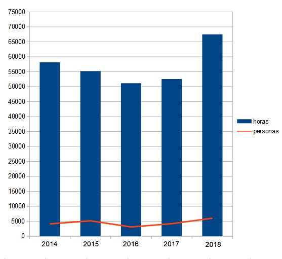 OSE 2018. Datos bibliotecas BUZ 2014-2018