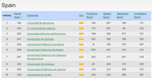 La Universidad de Zaragoza en el Ranking Transparente de Universidades 2019