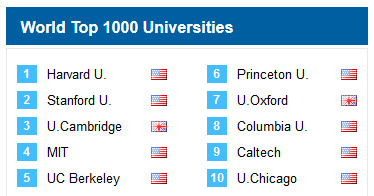 World Top 1000 Universities 2019