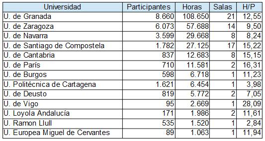 Datos por Universidades 2019