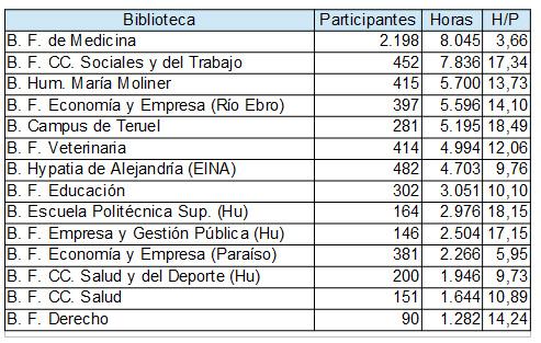 Datos de las bibliotecas de la Universidad de Zaragoza en la OSE 2019