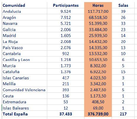 Datos de participación en España (por Comunidades Autónomas)